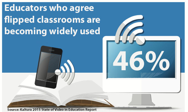 46% of respondents to a Kaltura survey agreed that flipped classrooms are becoming widely used.