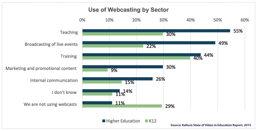 This chart from the Kaltura report highlights how K-12 educators and higher education institutions are using Webcasting in their curriculum.