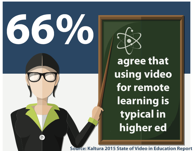66% of respondents to a Kaltura survey agreed that using video for remote teaching/learning is now commonplace in higher education.