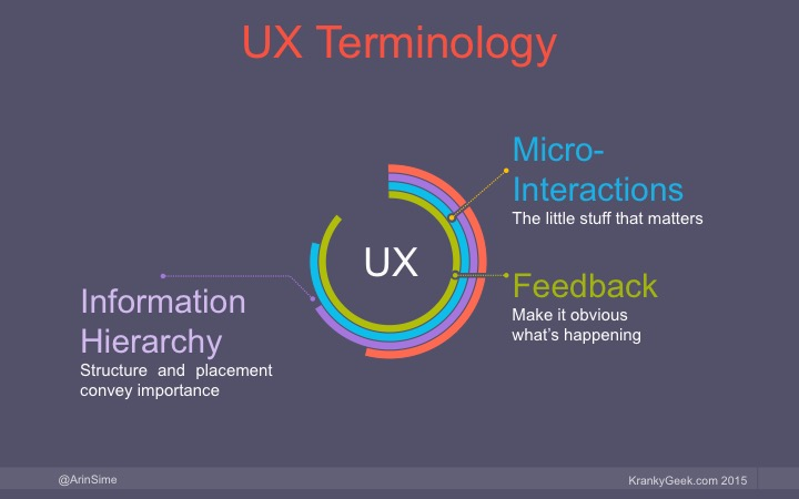 UX Terminology