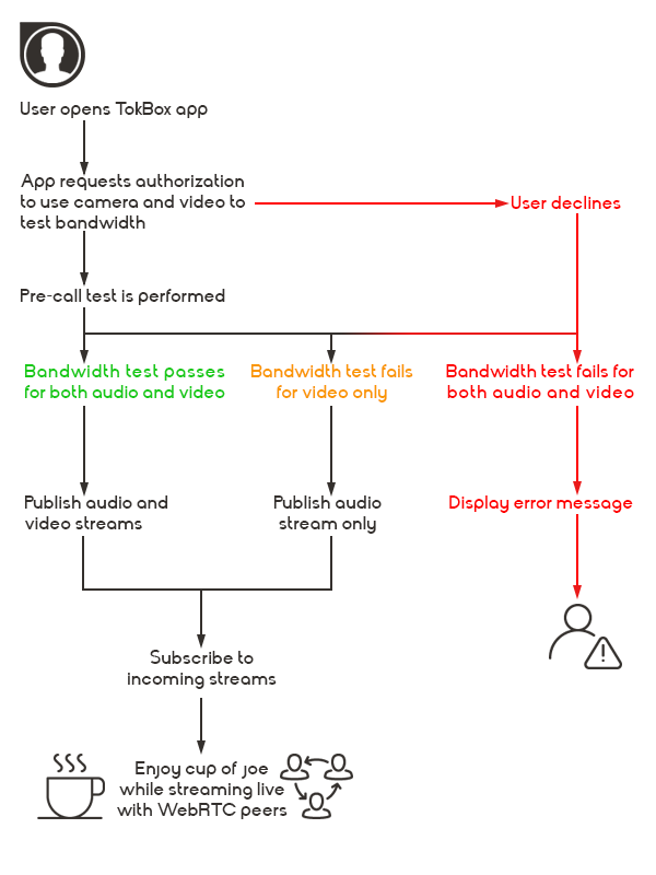 A flow chart for a WebRTC application using the TokBox pre-call API to test a user's connection strength before joining a WebRTC video conference.