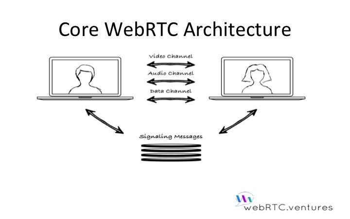 Core WebRTC Architecture