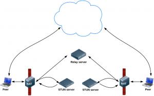 WebRTC signaling