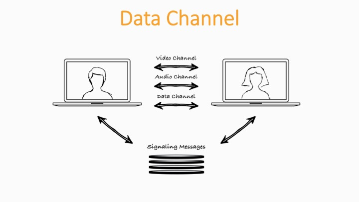 WebRTC Data Channel