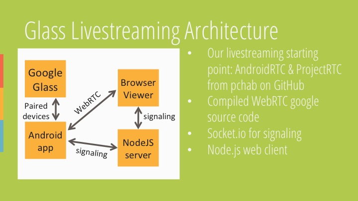 Google Glass Livestreaming Architecture