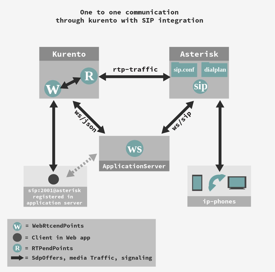 Kurento and Asterisk: A powerful couple - WebRTC Ventures