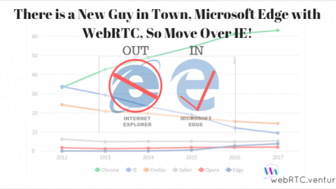 Trending Now: There is a New Guy in Town, Microsoft Edge with WebRTC, So Move Over IE!