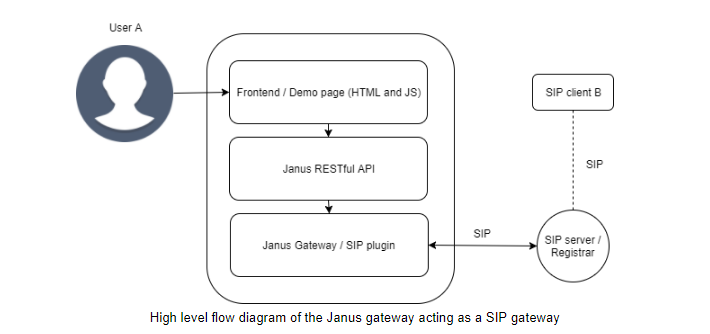 Thinking about the Janus Gateway to Build a WebRTC to SIP