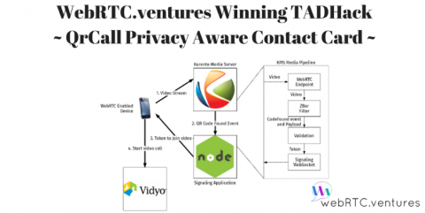 WebRTC.ventures Winning Telecom App: QrCall Privacy Aware Contact Card