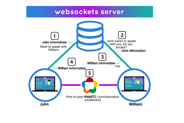 Learn How to Build a Chat-Based Application with WebRTC