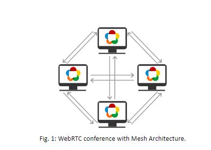 webRTC Conference with Mesh Architecture - WebRTC Ventures