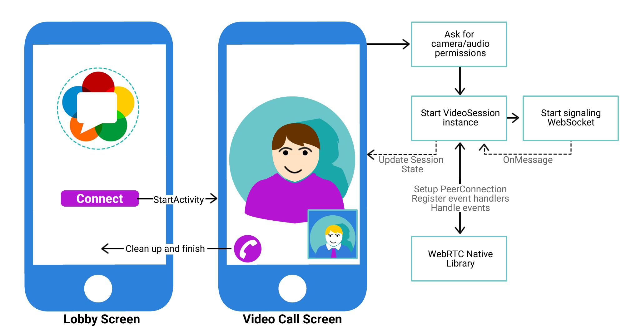 WebRTC on Android Tutorial] How to build a Chat Roulette