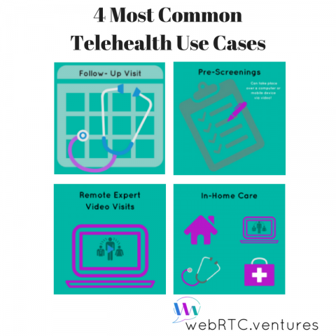 4 Most Common Telehealth Use Cases