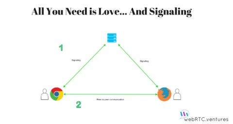 All You Need Is Love…and WebRTC Signaling