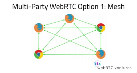 Multi-Party WebRTC Option 1: Mesh
