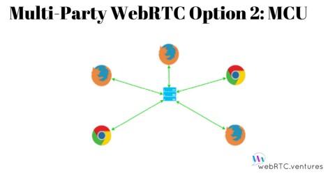 Multi-Party WebRTC Option 2: MCU
