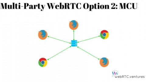 Multi-Party WebRTC Option 2: MCU