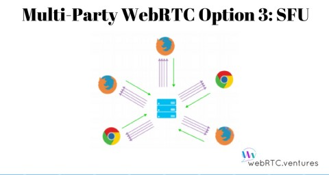 Multi-Party WebRTC Option 3: SFU
