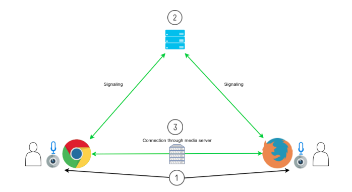 How to Build a Video Conference Application with WebRTC and a