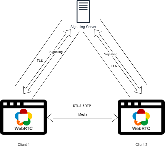 WebRTC media exchange with its security mechanisms