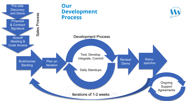 Our WebRTC Development Process