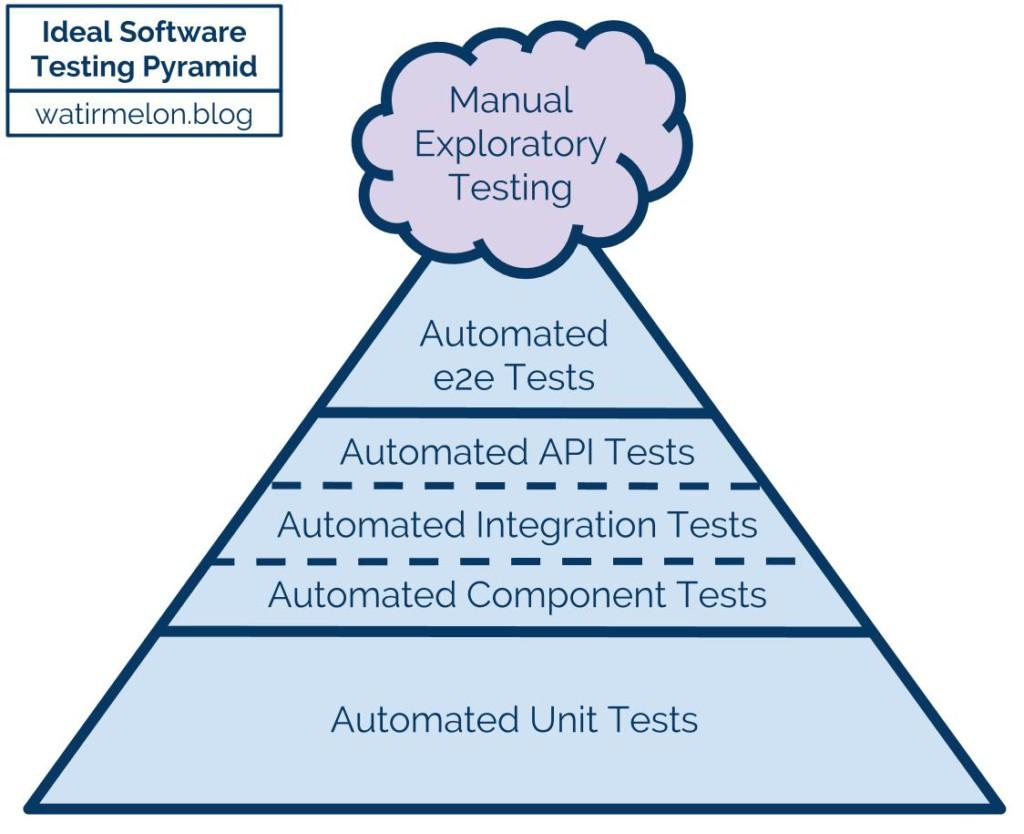 Alister B. Scott's Ideal Software Testing Pyramid